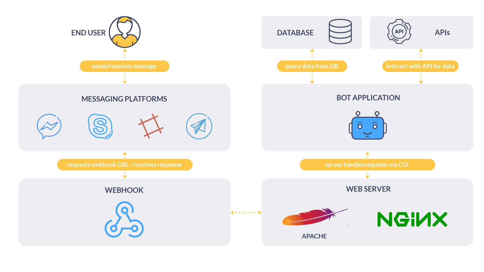 A Comparative Analysis of ChatBots APIs   ActiveWizards: data