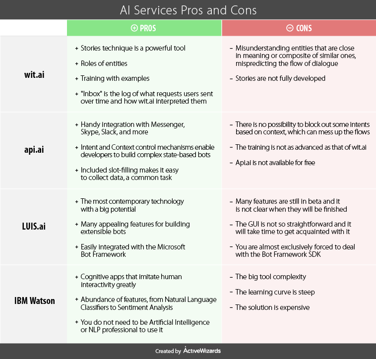 A Comparative Analysis of ChatBots APIs | ActiveWizards: data