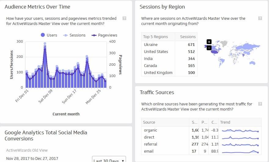 A Comparative Analysis of Top 6 BI and Data Visualization Tools in