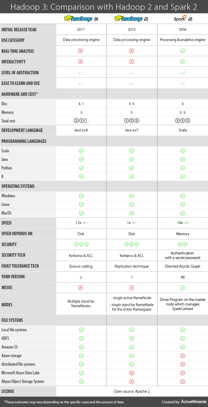 Hadoop 3: Comparison with Hadoop 2 and Spark | ActiveWizards