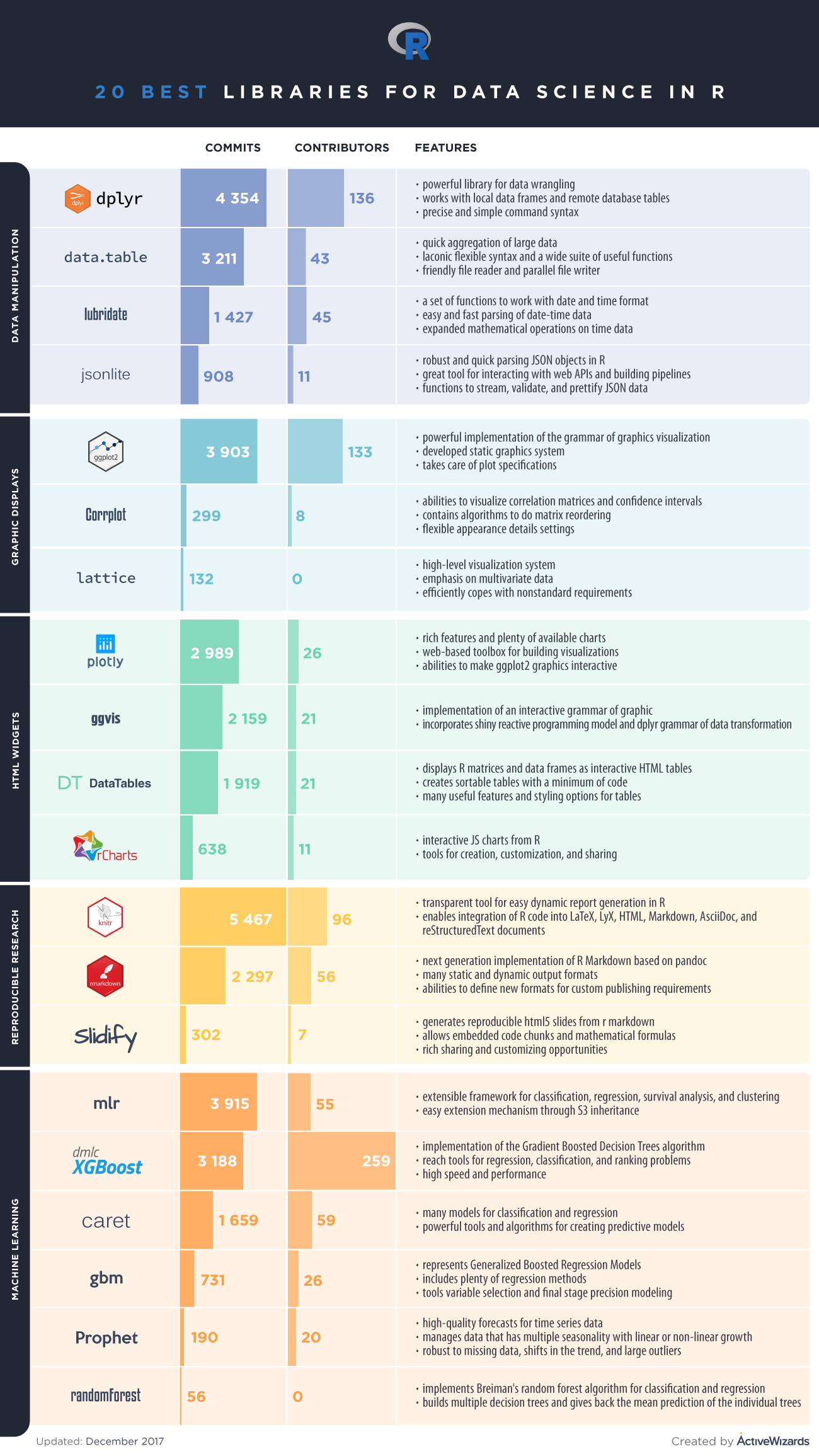 Top 20 R Libraries for Data Science in 2018 [Infographic